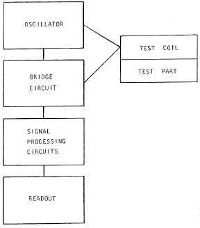 Figure 4-2. Block Diagram of Eddy Current Inspection System.
