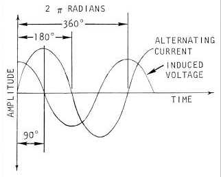alternating current and dynamically induced voltage In a circuit, it is much easier to measure current than it is to measure magnetic flux, so the following equation can be used to determine the induced voltage if the inductance and frequency of the current are known.