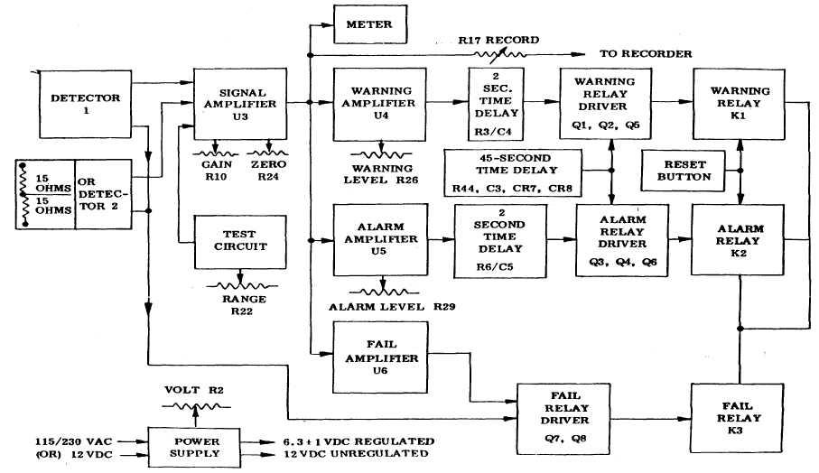 Figure 1 830 Series Control Module Block Diagram